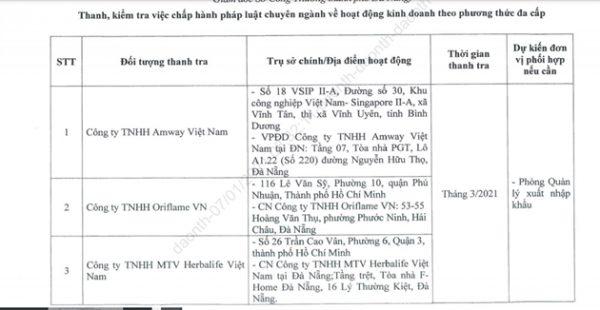Đà Nẵng: Thanh tra hàng loạt công ty hoạt động theo phương thức đa cấp